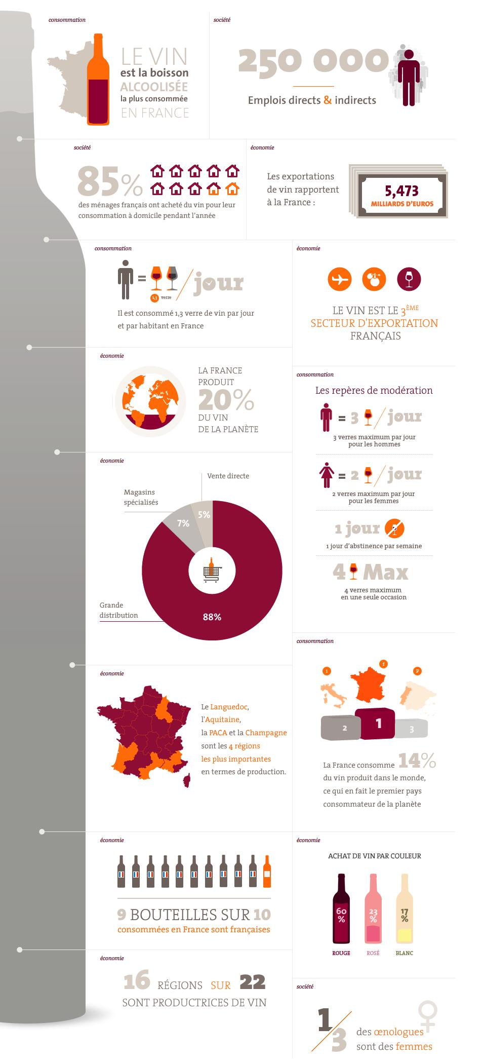 le vin en infographie
